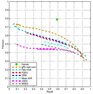 Aerial Image Segmentation Dataset